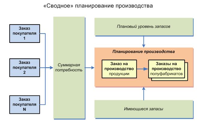 планирование и контроль уровня запасов производства